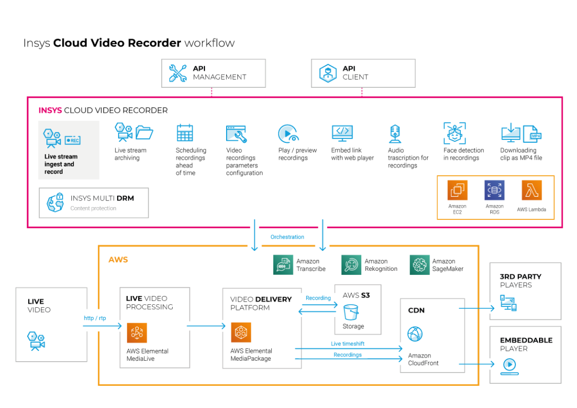 cloud-video-recorder-diagram